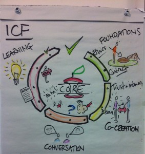 3D Coaching - ICF Core Competencies
